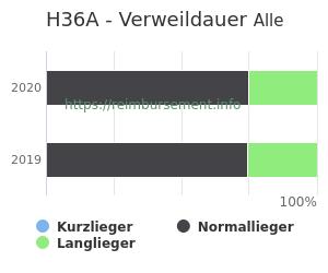 Verweildauer der Patienten mit DRG H36A aufgeteilt nach Kurz, Lang und Normallieger in Prozent