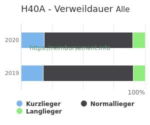 Verweildauer der Patienten mit DRG H40A aufgeteilt nach Kurz, Lang und Normallieger in Prozent