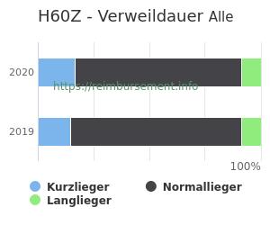 Verweildauer der Patienten mit DRG H60Z aufgeteilt nach Kurz, Lang und Normallieger in Prozent
