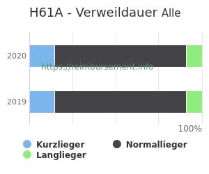 Verweildauer der Patienten mit DRG H61A aufgeteilt nach Kurz, Lang und Normallieger in Prozent