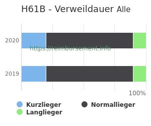 Verweildauer der Patienten mit DRG H61B aufgeteilt nach Kurz, Lang und Normallieger in Prozent