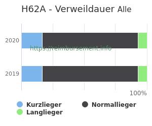 Verweildauer der Patienten mit DRG H62A aufgeteilt nach Kurz, Lang und Normallieger in Prozent