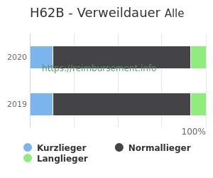 Verweildauer der Patienten mit DRG H62B aufgeteilt nach Kurz, Lang und Normallieger in Prozent