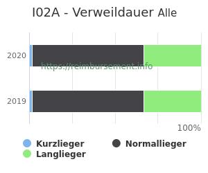 Verweildauer der Patienten mit DRG I02A aufgeteilt nach Kurz, Lang und Normallieger in Prozent