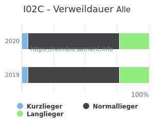 Verweildauer der Patienten mit DRG I02C aufgeteilt nach Kurz, Lang und Normallieger in Prozent