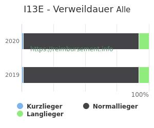 Verweildauer der Patienten mit DRG I13E aufgeteilt nach Kurz, Lang und Normallieger in Prozent
