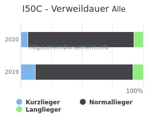 Verweildauer der Patienten mit DRG I50C aufgeteilt nach Kurz, Lang und Normallieger in Prozent