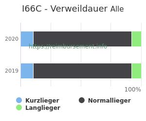 Verweildauer der Patienten mit DRG I66C aufgeteilt nach Kurz, Lang und Normallieger in Prozent