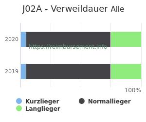 Verweildauer der Patienten mit DRG J02A aufgeteilt nach Kurz, Lang und Normallieger in Prozent