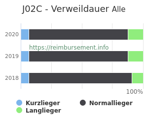 Verweildauer der Patienten mit DRG J02C aufgeteilt nach Kurz, Lang und Normallieger in Prozent