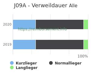 Verweildauer der Patienten mit DRG J09A aufgeteilt nach Kurz, Lang und Normallieger in Prozent