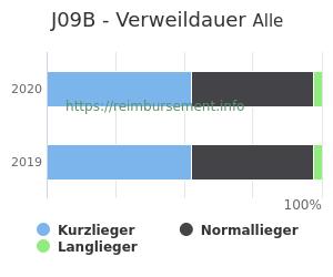 Verweildauer der Patienten mit DRG J09B aufgeteilt nach Kurz, Lang und Normallieger in Prozent