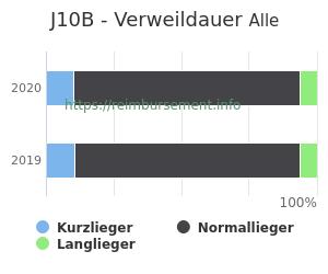 Verweildauer der Patienten mit DRG J10B aufgeteilt nach Kurz, Lang und Normallieger in Prozent