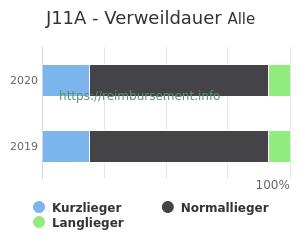 Verweildauer der Patienten mit DRG J11A aufgeteilt nach Kurz, Lang und Normallieger in Prozent
