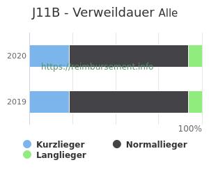 Verweildauer der Patienten mit DRG J11B aufgeteilt nach Kurz, Lang und Normallieger in Prozent