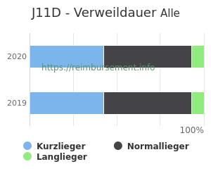 Verweildauer der Patienten mit DRG J11D aufgeteilt nach Kurz, Lang und Normallieger in Prozent