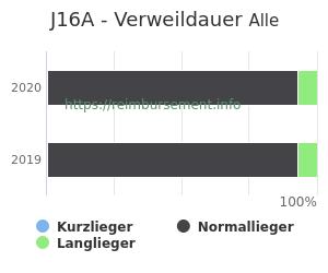 Verweildauer der Patienten mit DRG J16A aufgeteilt nach Kurz, Lang und Normallieger in Prozent