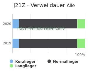 Verweildauer der Patienten mit DRG J21Z aufgeteilt nach Kurz, Lang und Normallieger in Prozent