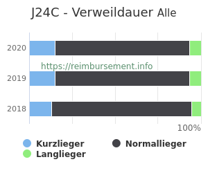 Verweildauer der Patienten mit DRG J24C aufgeteilt nach Kurz, Lang und Normallieger in Prozent
