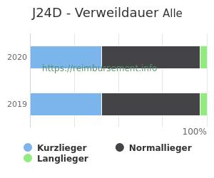 Verweildauer der Patienten mit DRG J24D aufgeteilt nach Kurz, Lang und Normallieger in Prozent