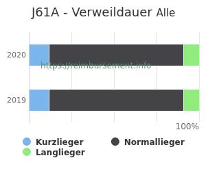 Verweildauer der Patienten mit DRG J61A aufgeteilt nach Kurz, Lang und Normallieger in Prozent