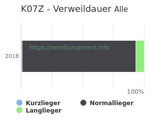 Verweildauer der Patienten mit DRG K07Z aufgeteilt nach Kurz, Lang und Normallieger in Prozent