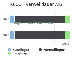 Verweildauer der Patienten mit DRG K60C aufgeteilt nach Kurz, Lang und Normallieger in Prozent