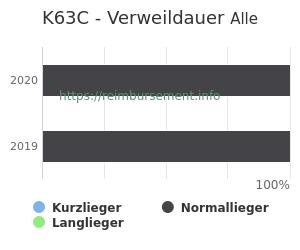 Verweildauer der Patienten mit DRG K63C aufgeteilt nach Kurz, Lang und Normallieger in Prozent