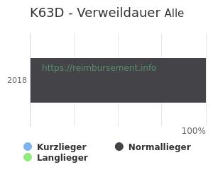 Verweildauer der Patienten mit DRG K63D aufgeteilt nach Kurz, Lang und Normallieger in Prozent