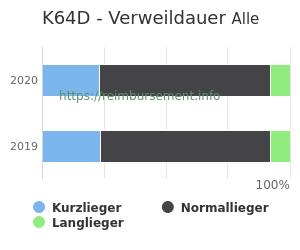 Verweildauer der Patienten mit DRG K64D aufgeteilt nach Kurz, Lang und Normallieger in Prozent