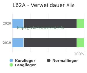 Verweildauer der Patienten mit DRG L62A aufgeteilt nach Kurz, Lang und Normallieger in Prozent