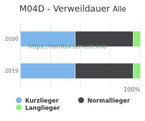 Verweildauer der Patienten mit DRG M04D aufgeteilt nach Kurz, Lang und Normallieger in Prozent