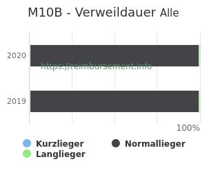 Verweildauer der Patienten mit DRG M10B aufgeteilt nach Kurz, Lang und Normallieger in Prozent