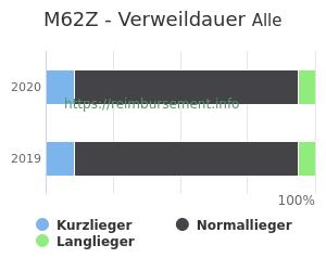 Verweildauer der Patienten mit DRG M62Z aufgeteilt nach Kurz, Lang und Normallieger in Prozent