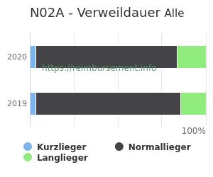 Verweildauer der Patienten mit DRG N02A aufgeteilt nach Kurz, Lang und Normallieger in Prozent