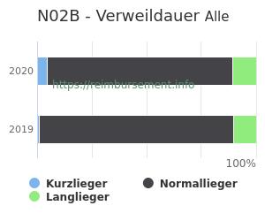 Verweildauer der Patienten mit DRG N02B aufgeteilt nach Kurz, Lang und Normallieger in Prozent