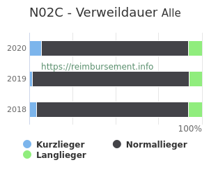 Verweildauer der Patienten mit DRG N02C aufgeteilt nach Kurz, Lang und Normallieger in Prozent