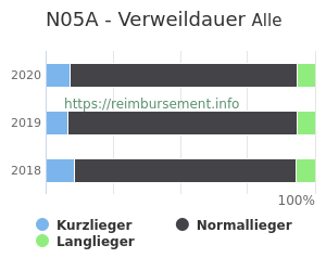 Verweildauer der Patienten mit DRG N05A aufgeteilt nach Kurz, Lang und Normallieger in Prozent
