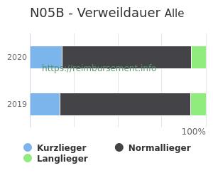 Verweildauer der Patienten mit DRG N05B aufgeteilt nach Kurz, Lang und Normallieger in Prozent