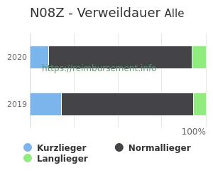 Verweildauer der Patienten mit DRG N08Z aufgeteilt nach Kurz, Lang und Normallieger in Prozent