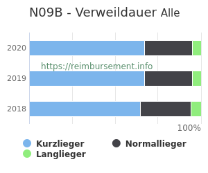 Verweildauer der Patienten mit DRG N09B aufgeteilt nach Kurz, Lang und Normallieger in Prozent