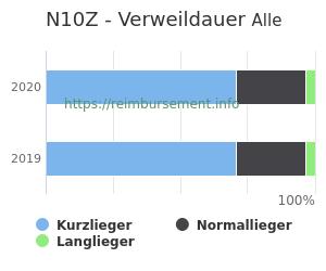 Verweildauer der Patienten mit DRG N10Z aufgeteilt nach Kurz, Lang und Normallieger in Prozent