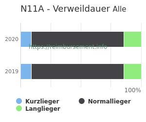 Verweildauer der Patienten mit DRG N11A aufgeteilt nach Kurz, Lang und Normallieger in Prozent