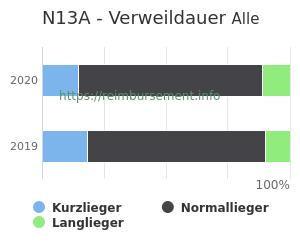 Verweildauer der Patienten mit DRG N13A aufgeteilt nach Kurz, Lang und Normallieger in Prozent