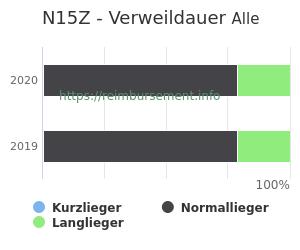 Verweildauer der Patienten mit DRG N15Z aufgeteilt nach Kurz, Lang und Normallieger in Prozent