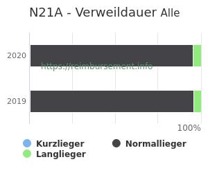 Verweildauer der Patienten mit DRG N21A aufgeteilt nach Kurz, Lang und Normallieger in Prozent