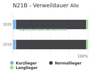 Verweildauer der Patienten mit DRG N21B aufgeteilt nach Kurz, Lang und Normallieger in Prozent