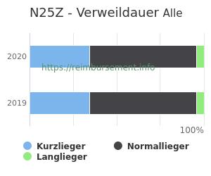 Verweildauer der Patienten mit DRG N25Z aufgeteilt nach Kurz, Lang und Normallieger in Prozent