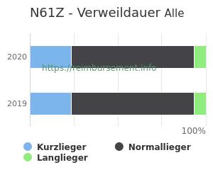 Verweildauer der Patienten mit DRG N61Z aufgeteilt nach Kurz, Lang und Normallieger in Prozent