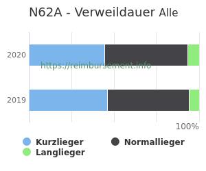 Verweildauer der Patienten mit DRG N62A aufgeteilt nach Kurz, Lang und Normallieger in Prozent